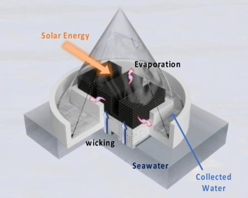 Scientists 3D print WHO-standard solar-powered water purification devices - 3D Printing Industry