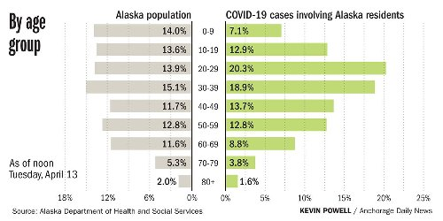 Tracking COVID-19 in Alaska: 156 cases and no deaths reported Tuesday