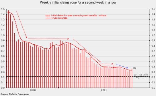 Weekly Initial Claims for Unemployment Benefits Rise Again as Continuing Claims Fall