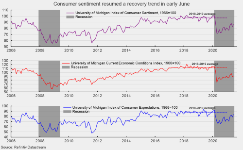 Consumer Sentiment Rebounded in Early June as Consumer Grew More Optimistic About the Economy