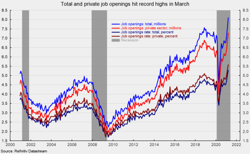 Job Openings Hit a Record High in March