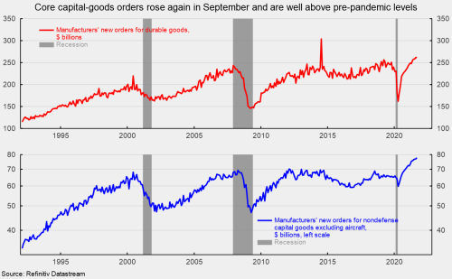 Core Capital-Goods Orders Suggest Business Investment Remains Robust