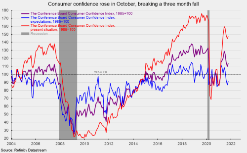 Fading Covid Boosts Consumer Confidence in October