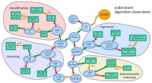 Course: Introduction to Machine Learning with scikit-learn
