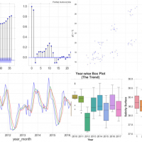Understanding The Basics of Time Series Forecasting