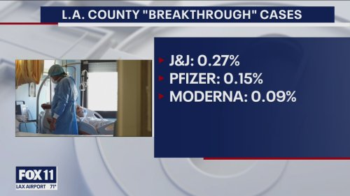 Breakthrough cases: Over 25% of new COVID-19 cases in Los Angeles County are fully vaccinated people