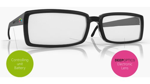 Multifocal spectacles that adjust themselves