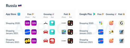 AppFollow Identifies Top Shopping Apps