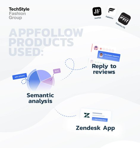 Techstyle tracks trending topics and sentiment for app review insights with AppFollow.