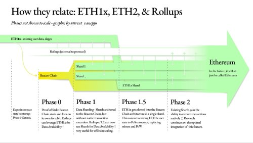 Ethereum 2.0: Must-Read Guide in 2021 - appPicker