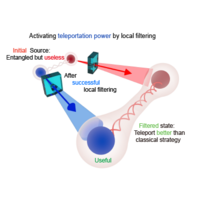 Activating hidden teleportation power: Theory and experiment