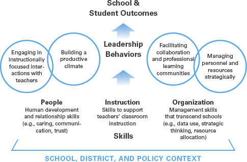 What Great Principals Really Do - Educational Leadership