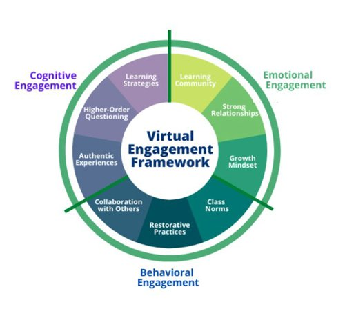 Virtual Student Engagement Isn't Impossible