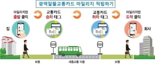 광주시 '광역알뜰교통카드' 활성화 나서