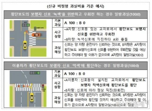 [보험 인싸되기]횡단보도 빨간불에 건넌 오토바이 사고 과실은 몇%?