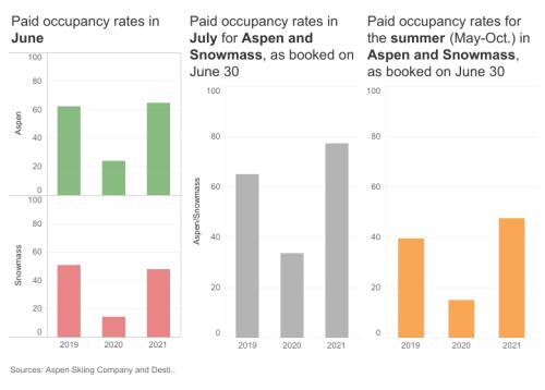 Data dashboard: Summer occupancy poised to break records - Aspen Journalism