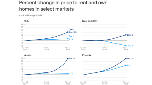 Get ready to pay more rent