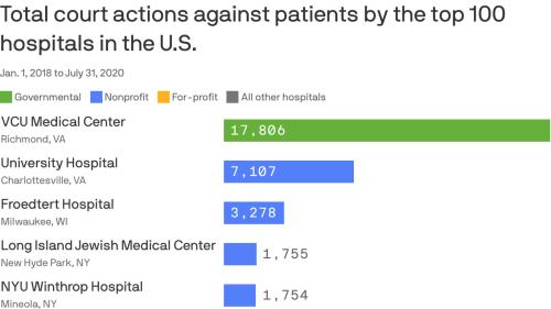 America's biggest hospitals vs. their patients