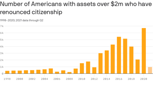 Wealthy people are renouncing American citizenship