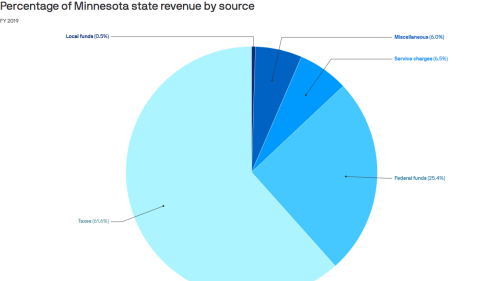 How Minnesota funds its roughly $50 billion state budget
