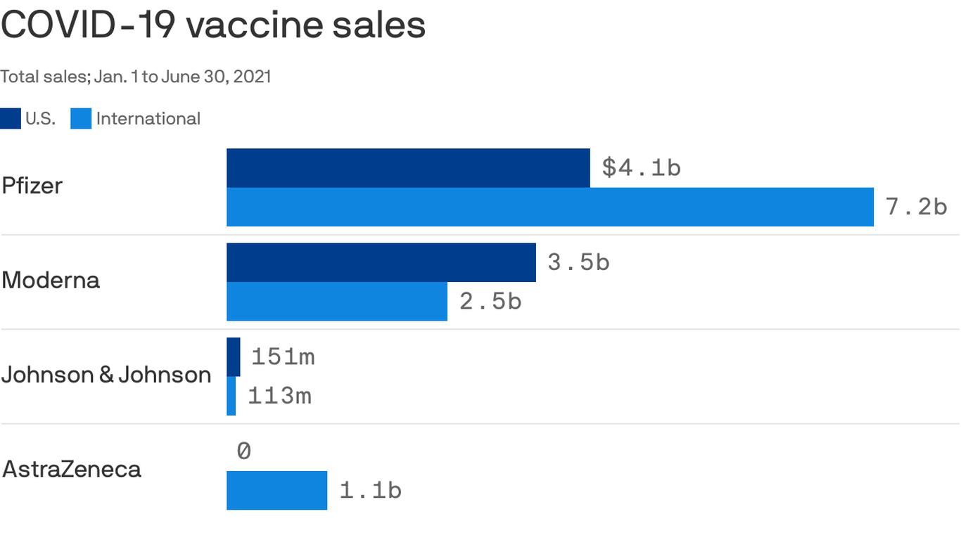 How coronavirus vaccine sales stack up