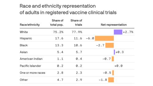 Vaccine trials fail to capture representative sample of Americans