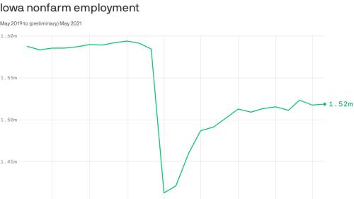 Why Iowa's economic recovery is staying sluggish