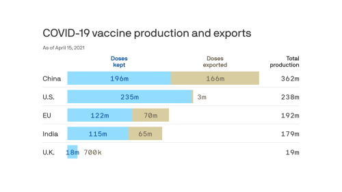 Where the world's coronavirus vaccines are coming from and going to
