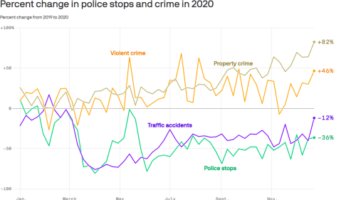A controversial theory about Denver's rising crime