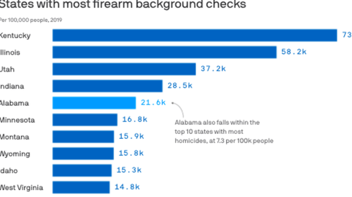 By the numbers: States with most guns, homicides