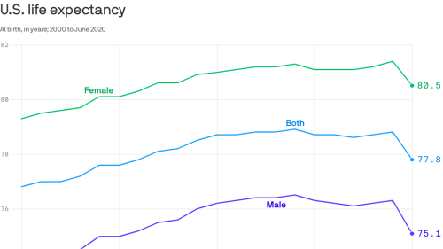 American life expectancy fell by 1 year in the first half of 2020