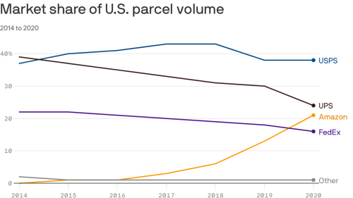 Amazon is now a bigger shipper in the U.S. than FedEx