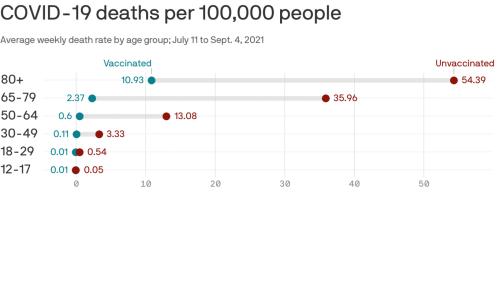 Age is still a huge coronavirus risk factor