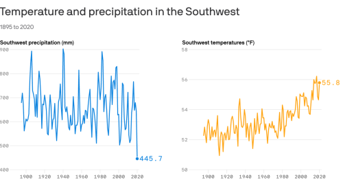 Southwest drought is worst on record, NOAA finds
