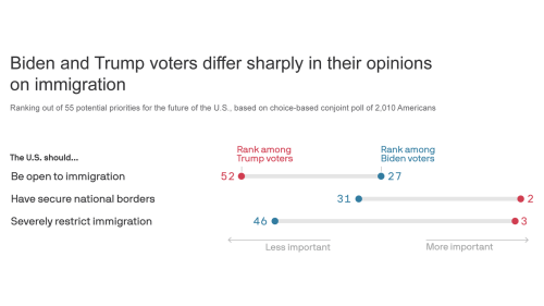Poll: Immigration is America's most-polarizing issue