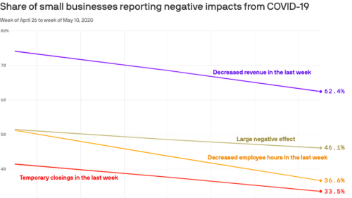 Small business outlook slowly improving during coronavirus pandemic