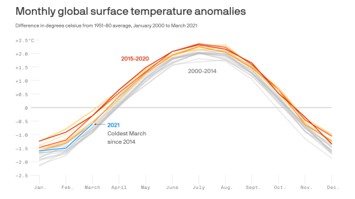 Global temperatures are cooler in 2021 than other recent years