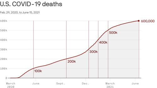 U.S. COVID-19 death toll surpasses 600,000