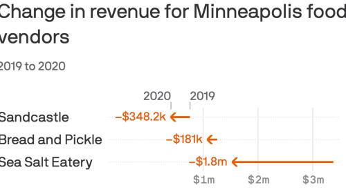 Pandemic pain for Minneapolis park food vendors