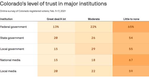 Distrust of major institutions is high in Colorado