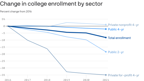 The swoon in college enrollment