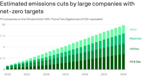 World's largest companies make major carbon-cutting pledges