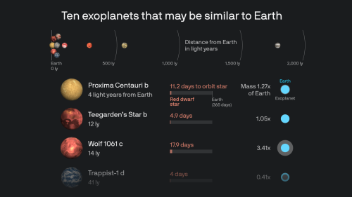 Our Earth in context with other worlds