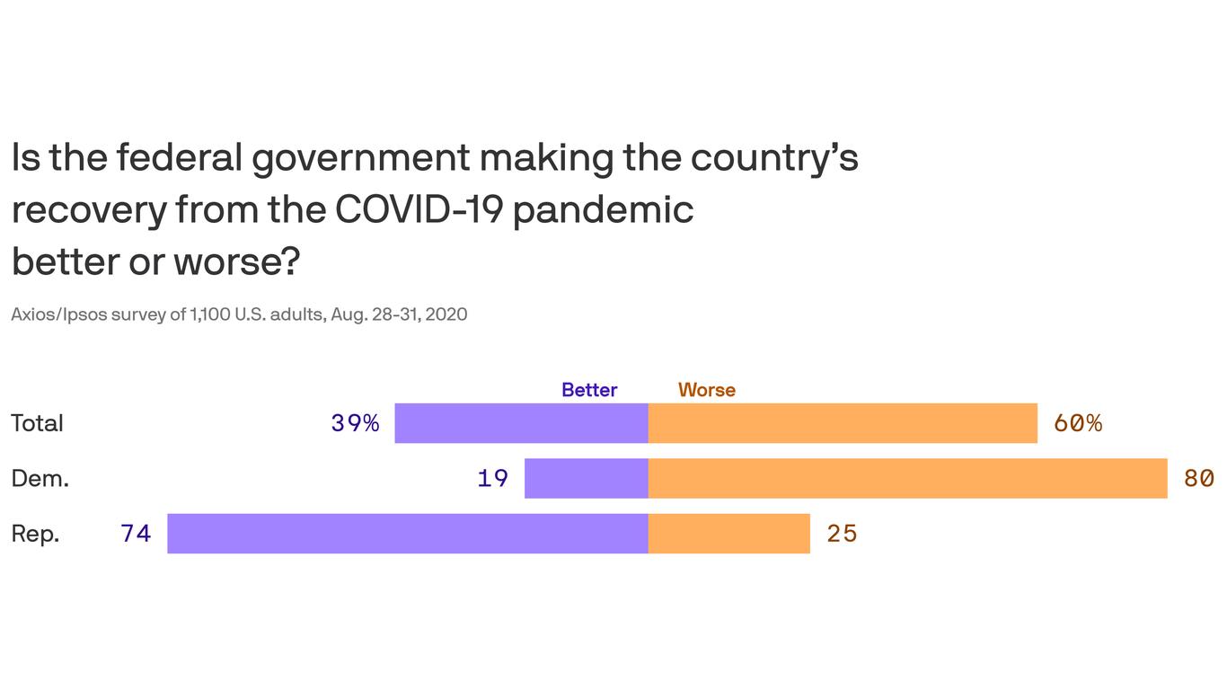 Axios-Ipsos poll: A harsh verdict for government's coronavirus response