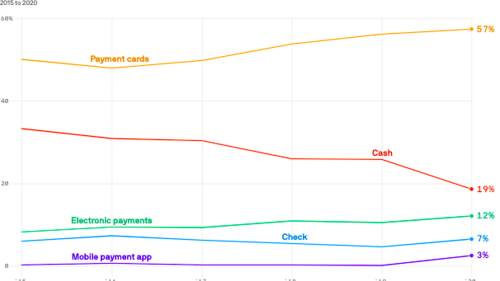 The pandemic-fueled decline of cash