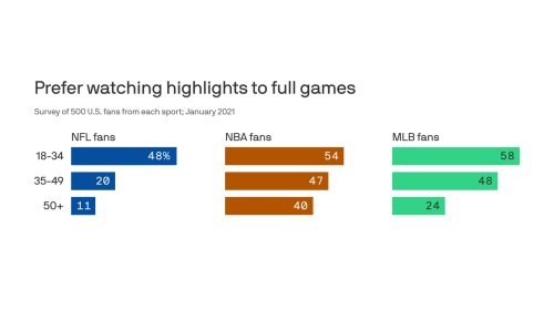 Survey: Sports fans increasingly prefer highlights over live games