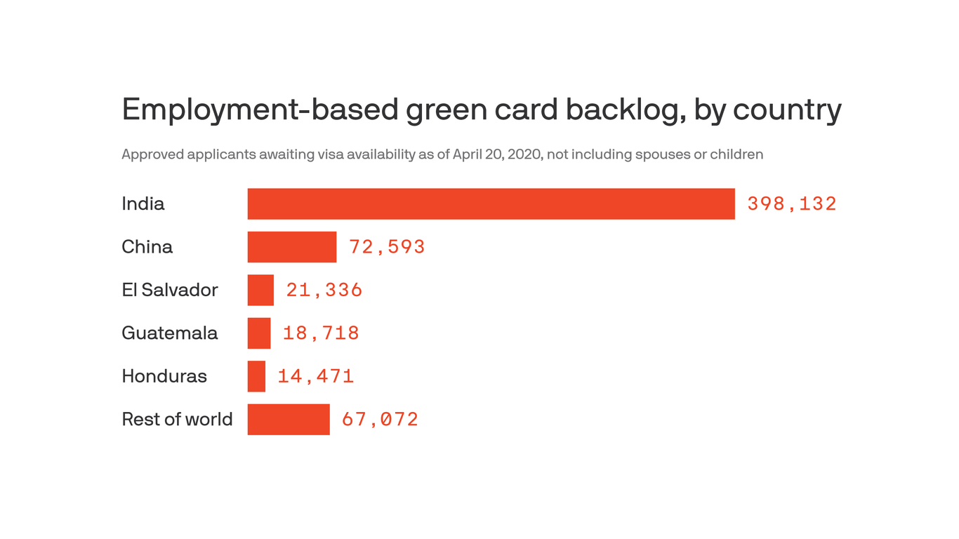 1 million waiting for employment-based green cards