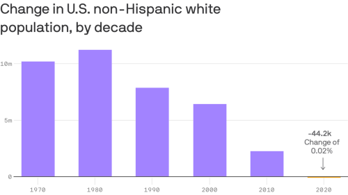 By the numbers: Census to show first decline of white population