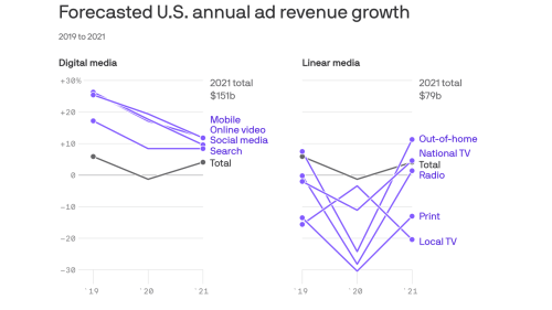 Ad market is recovering, thanks to Big Tech