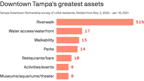 Downtown Tampa residents love the Riverwalk